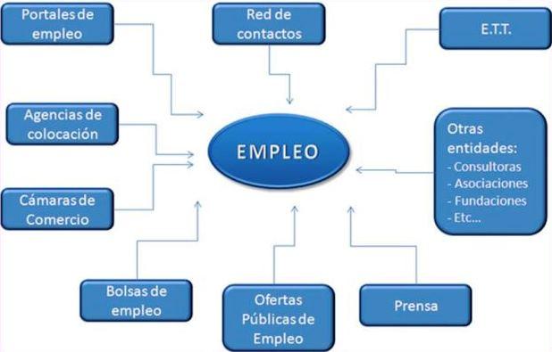 Dónde buscar trabajo