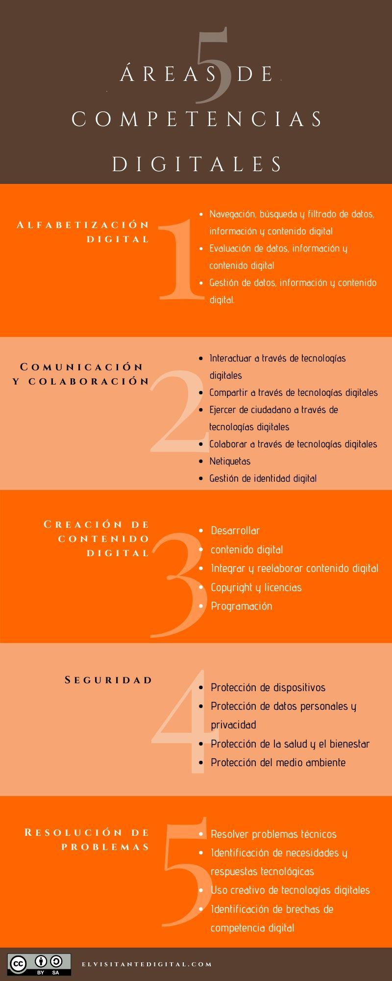 Competencias digitales del siglo XXI